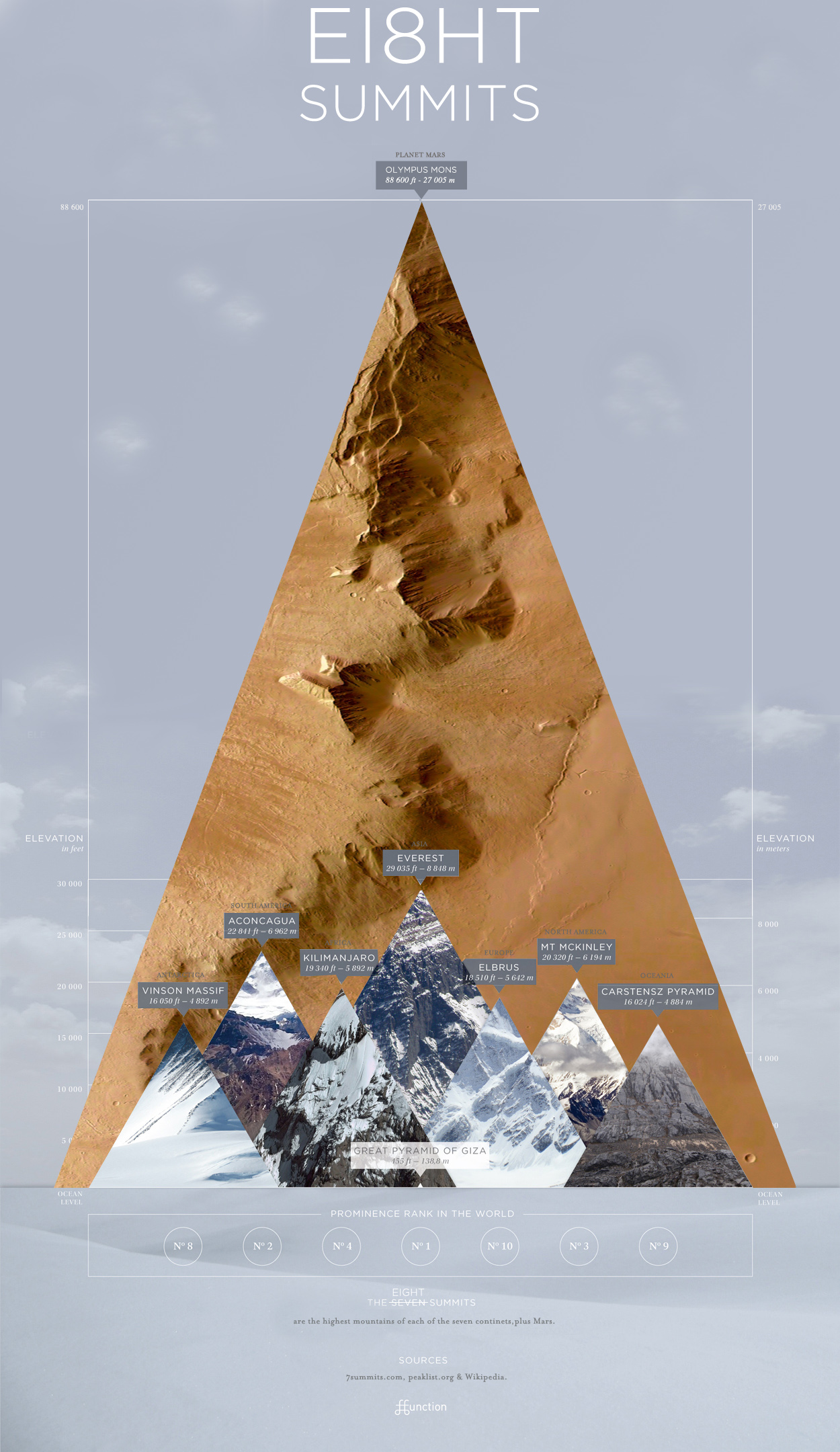 seven summits  plus mars