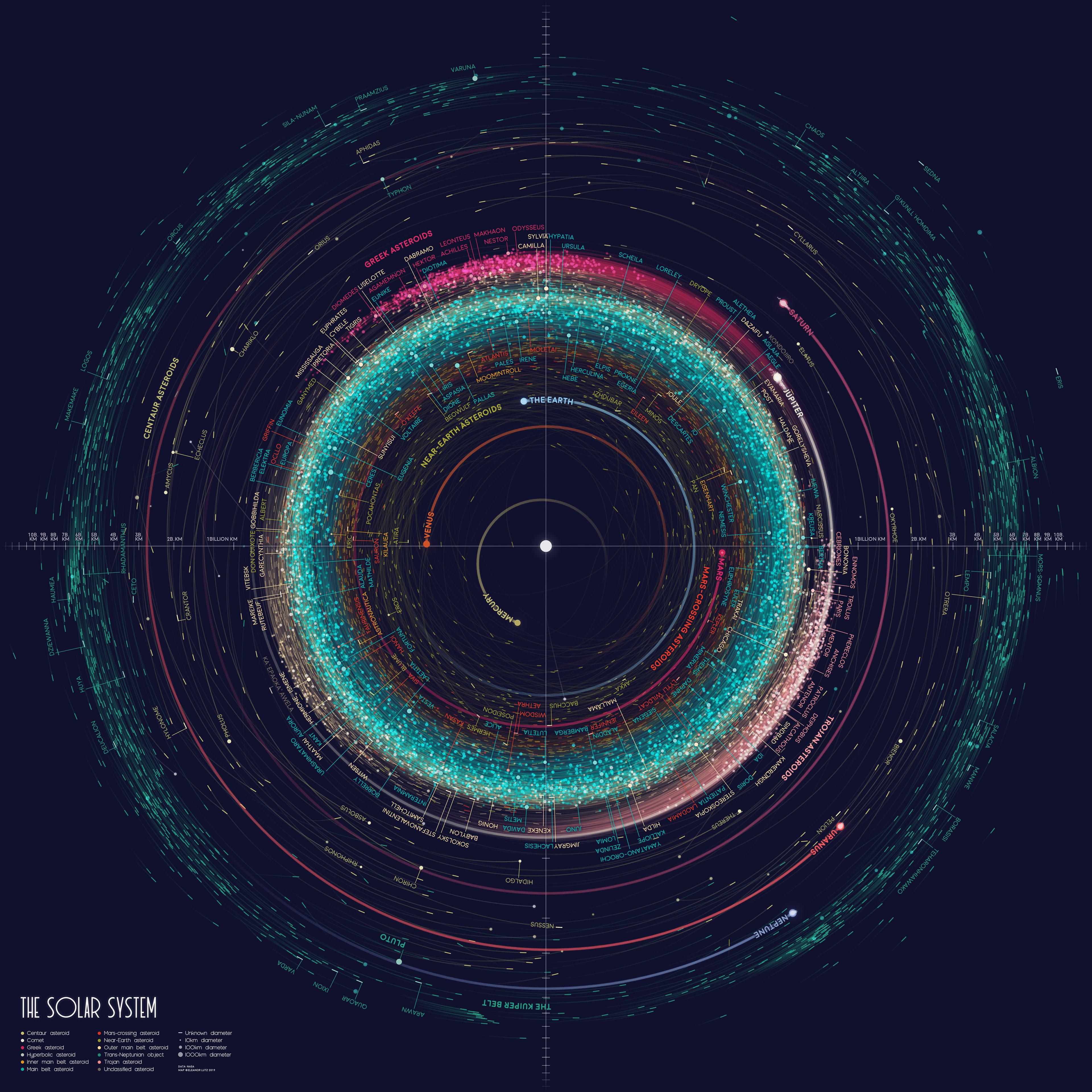 https://mossandfog.com/wp-content/uploads/2020/06/Full-Size-solar-system-infographic.jpg